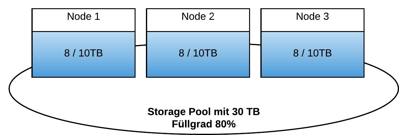 ntnx_storagepool_1