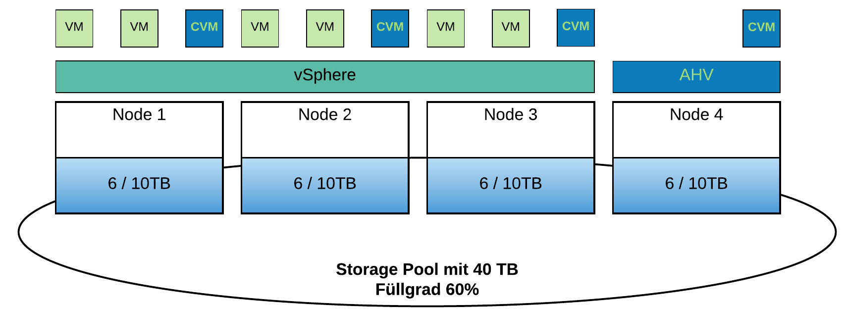 ntnx_storagepool_4