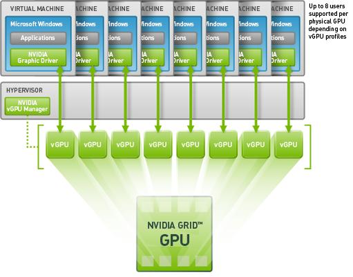 vGPU-AHV-architecture